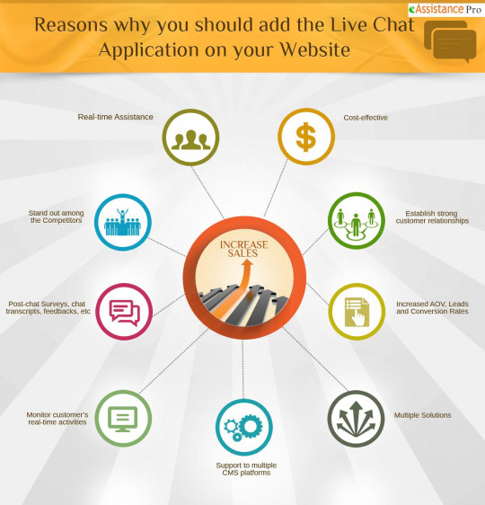 Reasons Why You Should Add The Live Chat Application to Your Website