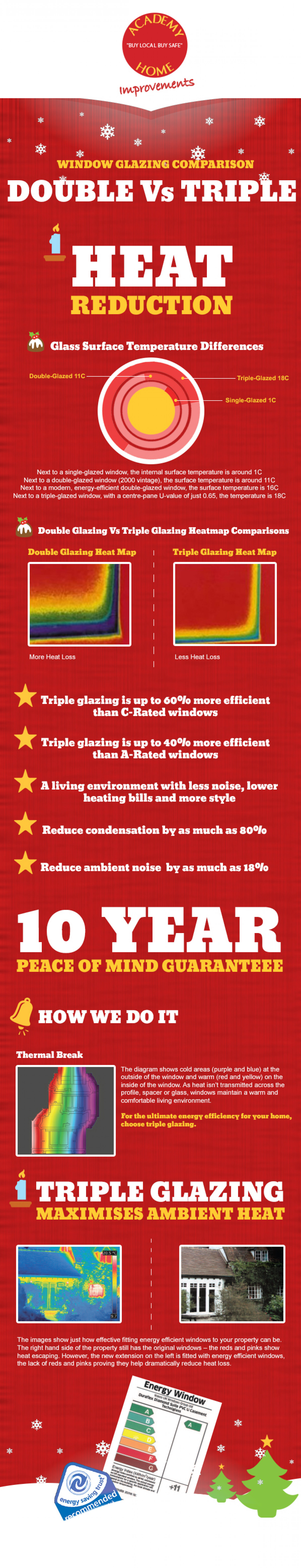 Window Glazing Comparison Infographic