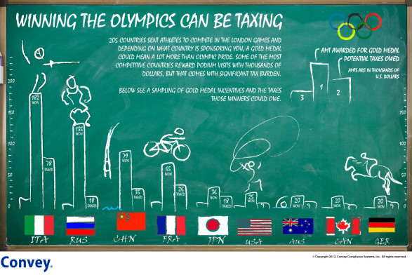 Winning the Olympics Can Be Taxing