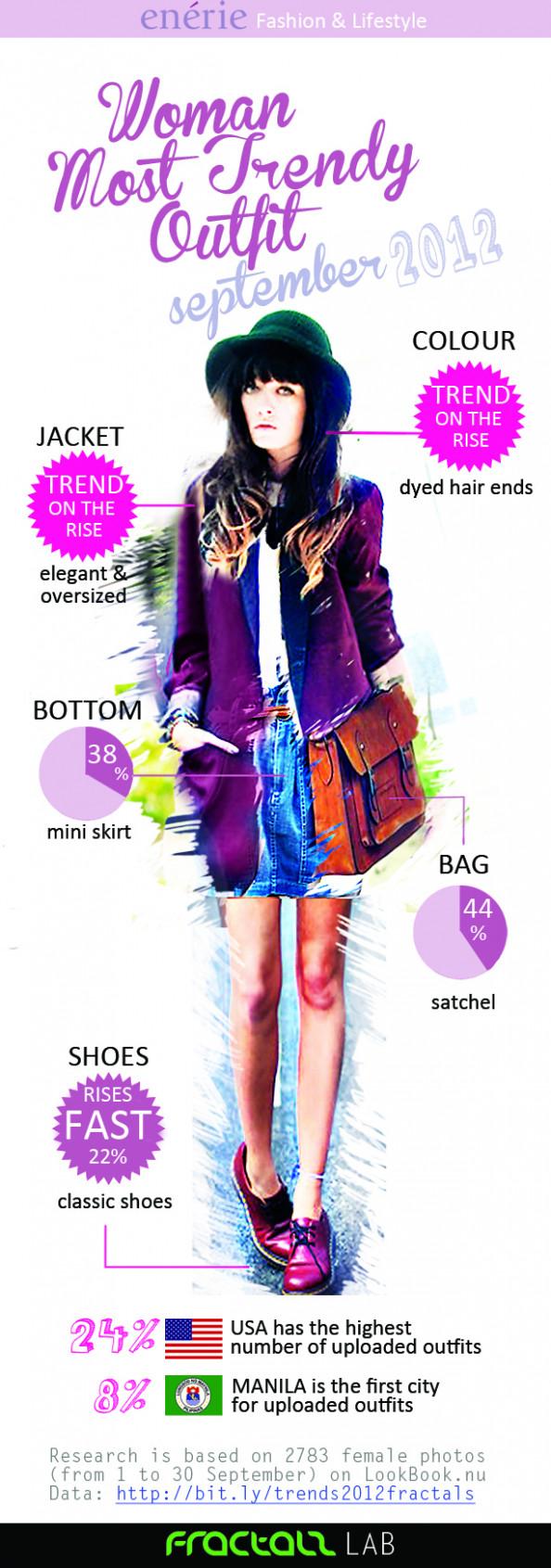 Woman Most Trendy Outfit September 2012 Infographic