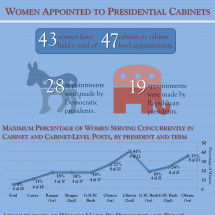 Women Appointed to Presidential Cabinets Infographic