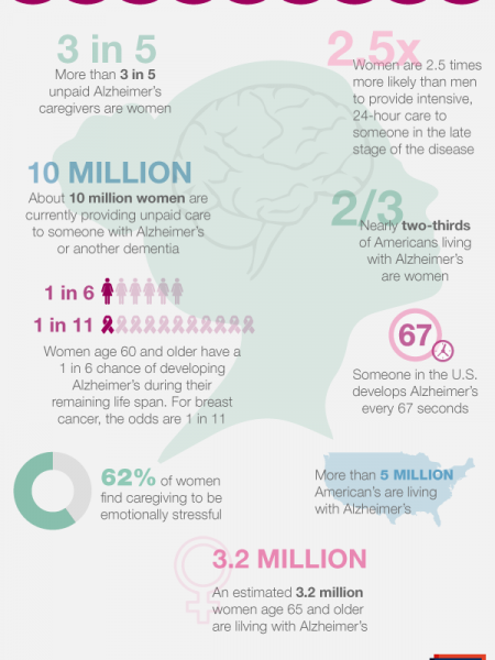Women Bearing the Burden of Alzheimer's Disease Infographic