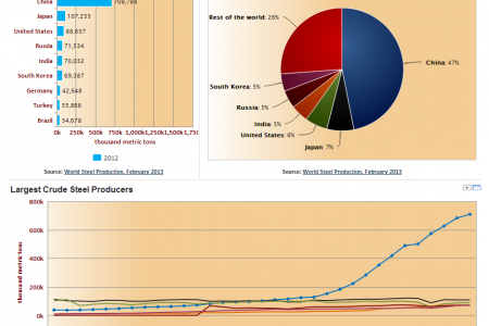 World Crude Steel Production Infographic