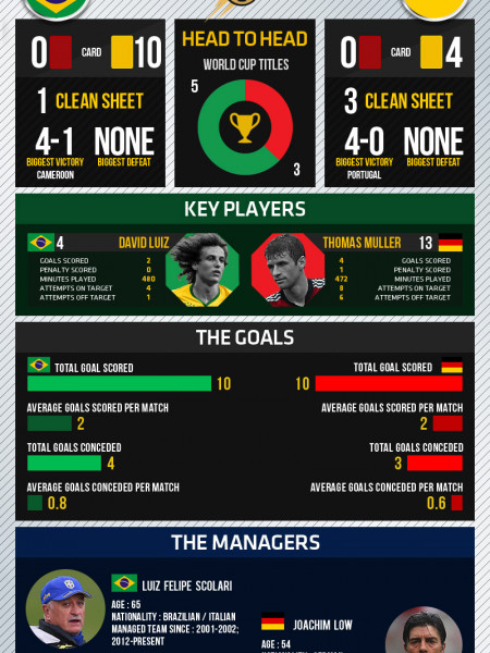 World Cup 2014 - Semifinals - Brazil vs Germany Infographic
