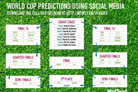 World Cup Predictions Using Social Media Infographic
