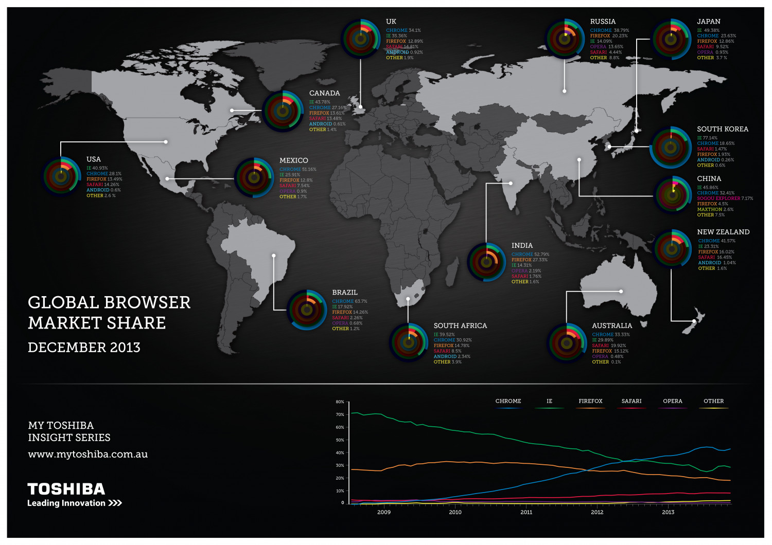 World Web Browser Market Share Infographic