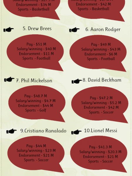 Worlds highest paid athletes  Infographic
