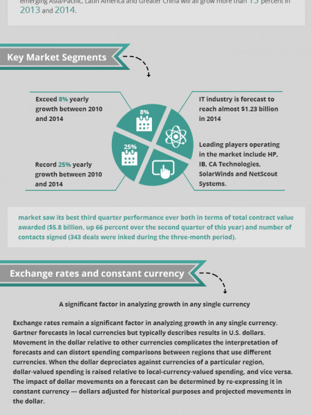 Worldwide IT Outsourcing Market Infographic