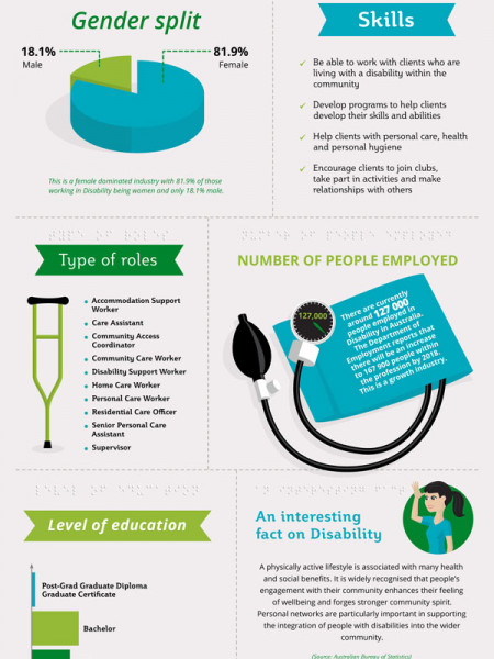 Your Career in the Disability Industry Infographic