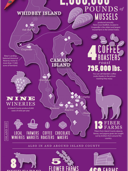 Your Guide to the Agri-Culinary World on Whidbey and Camano Islands Infographic