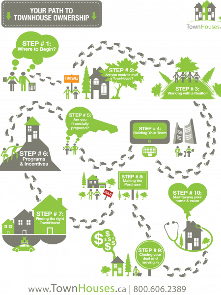 Your Path to TownHouse Ownership  Infographic