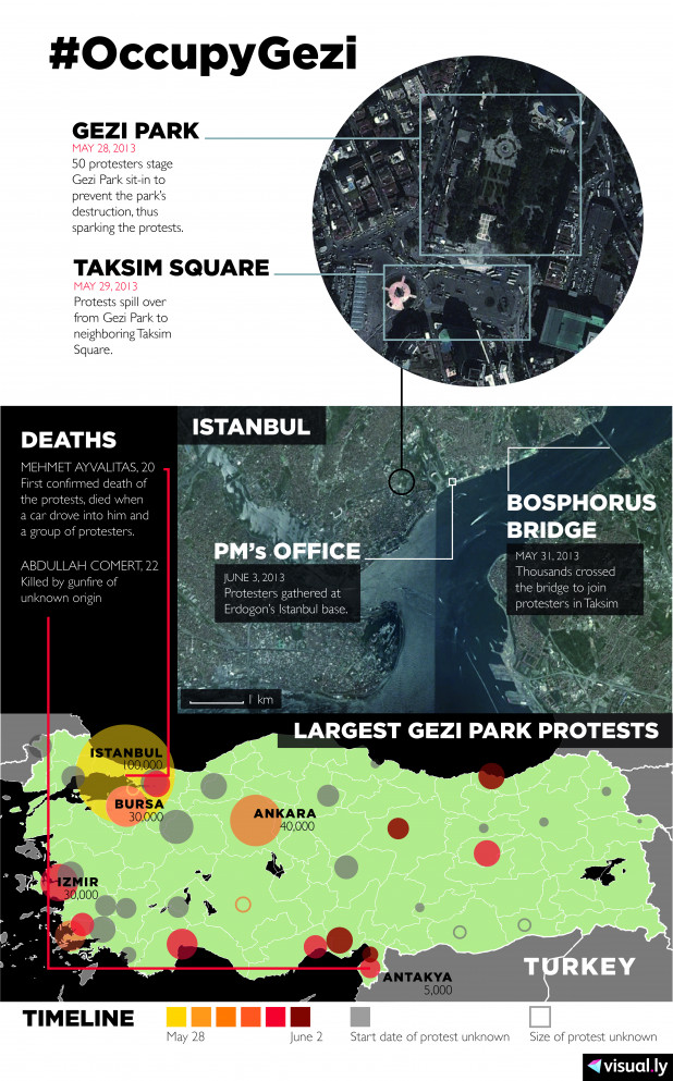 #OccupyGezi: Turkish Protests in 2013