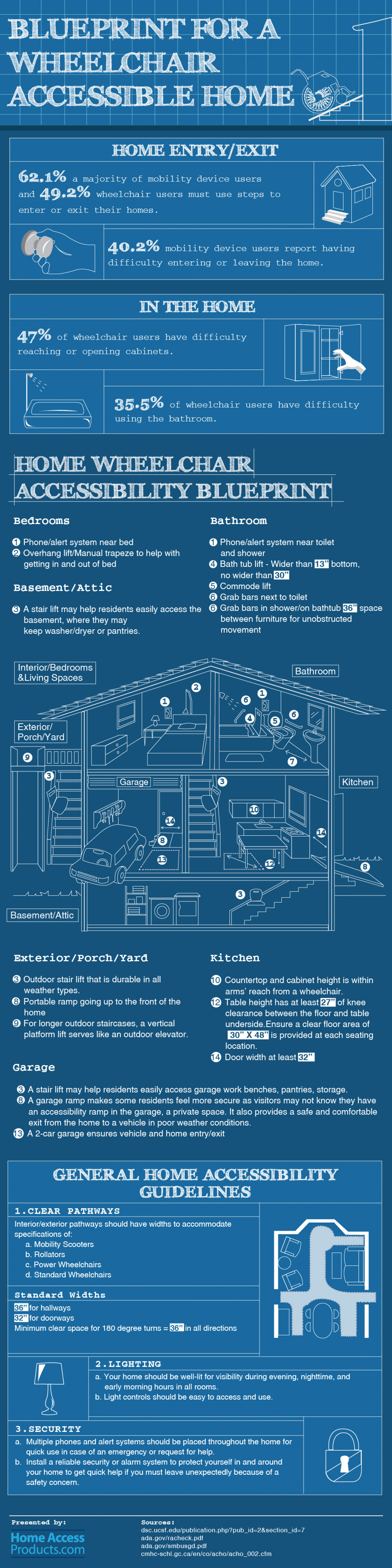 Blueprint for a Wheelchair Accessible Home Infographic