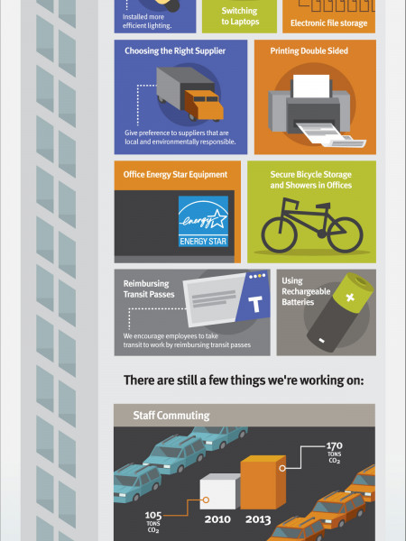 How we Reduced C02 Emissions by 34% Per Employee While Continuing to Grow Infographic