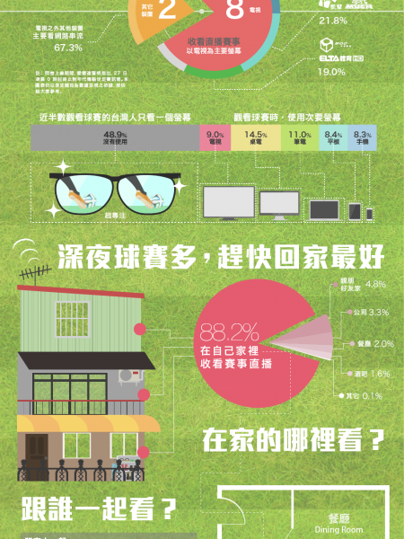 Taiwan's World Cup 2014 in Numbers Infographic