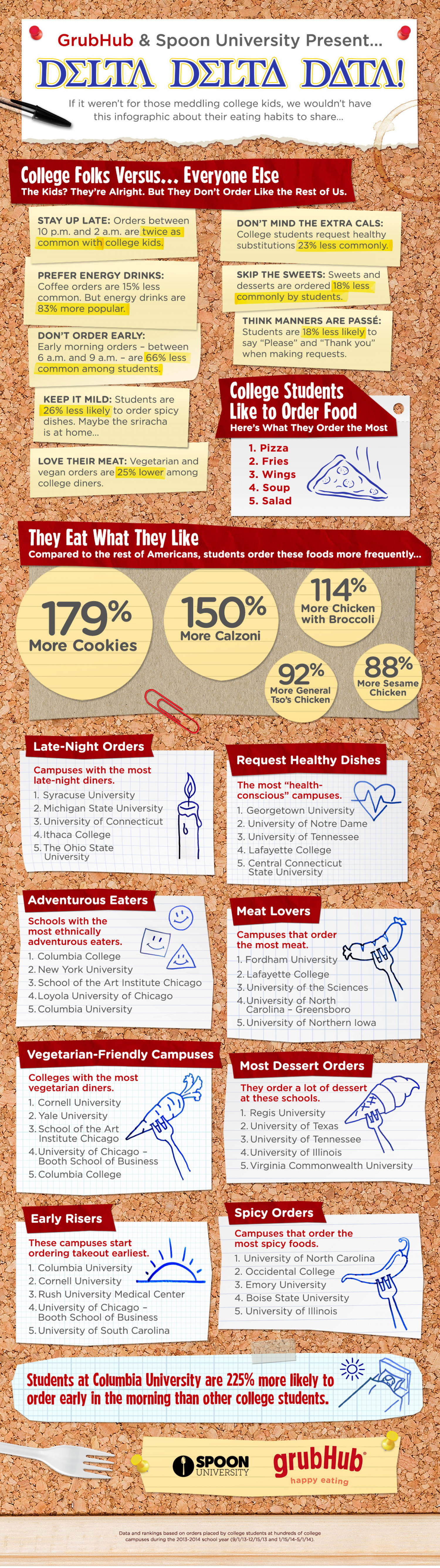 The Curious Eating Habits of College Students: GrubHub