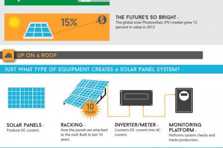 How to Incorporate Solar Energy into Your Home  Infographic