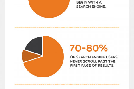 The Importance of Ranking on Search Engines Infographic