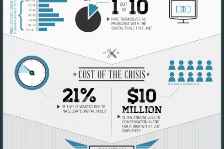The Death of Productivity: How Declines in Productivity Cost The U.S. $1.3 Trillion A Year Infographic