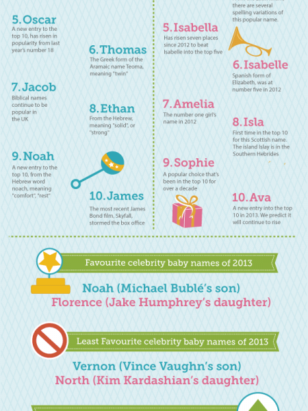 The top 10 Baby Names Infographic