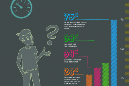 The Importance of STEM in K-12 Education Infographic