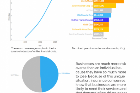 Five Ways Your Business Is Being Ripped Off Infographic