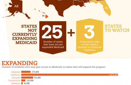 A 50-State Look at Medicaid Expansion