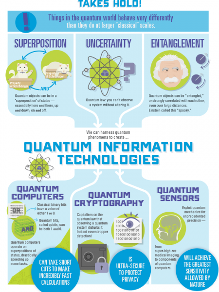 A beginner's guide to quantum information technology Infographic