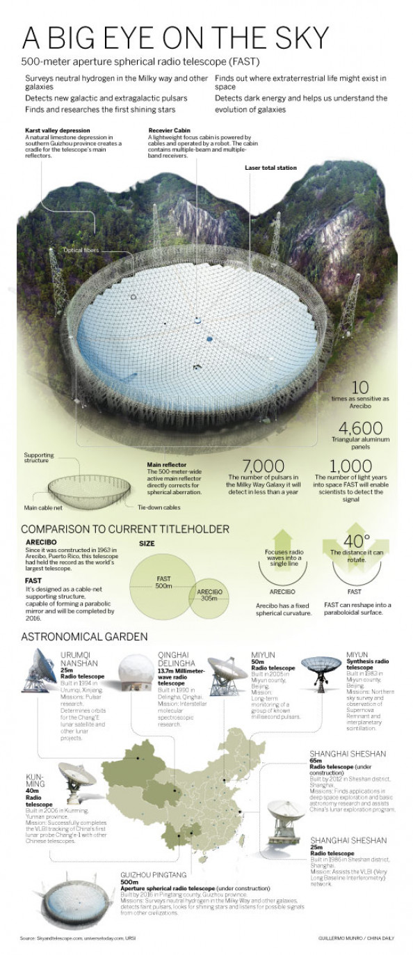 A big Eye on the Sky Infographic