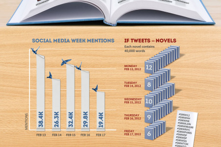 A Bird's Eye View of Social Media Week 2012 Infographic