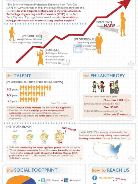A Blueprint to Success Infographic