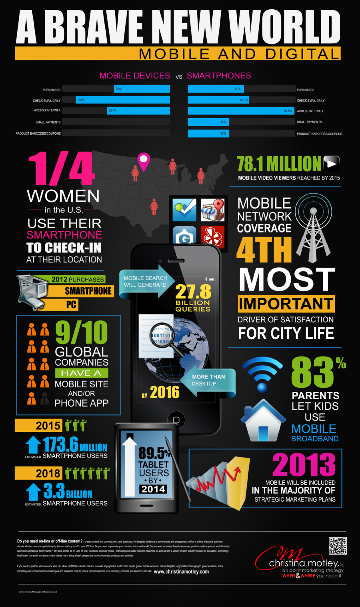A Brave New World: Mobile and Digital Infographic