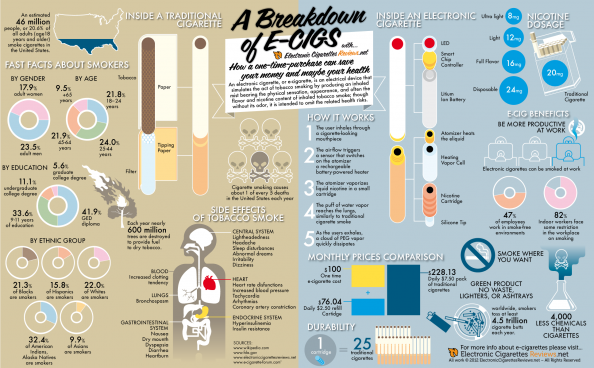 A Breakdown of electronic Cigarettes Infographic