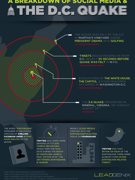 A Breakdown of Social Media and the DC Quake Infographic