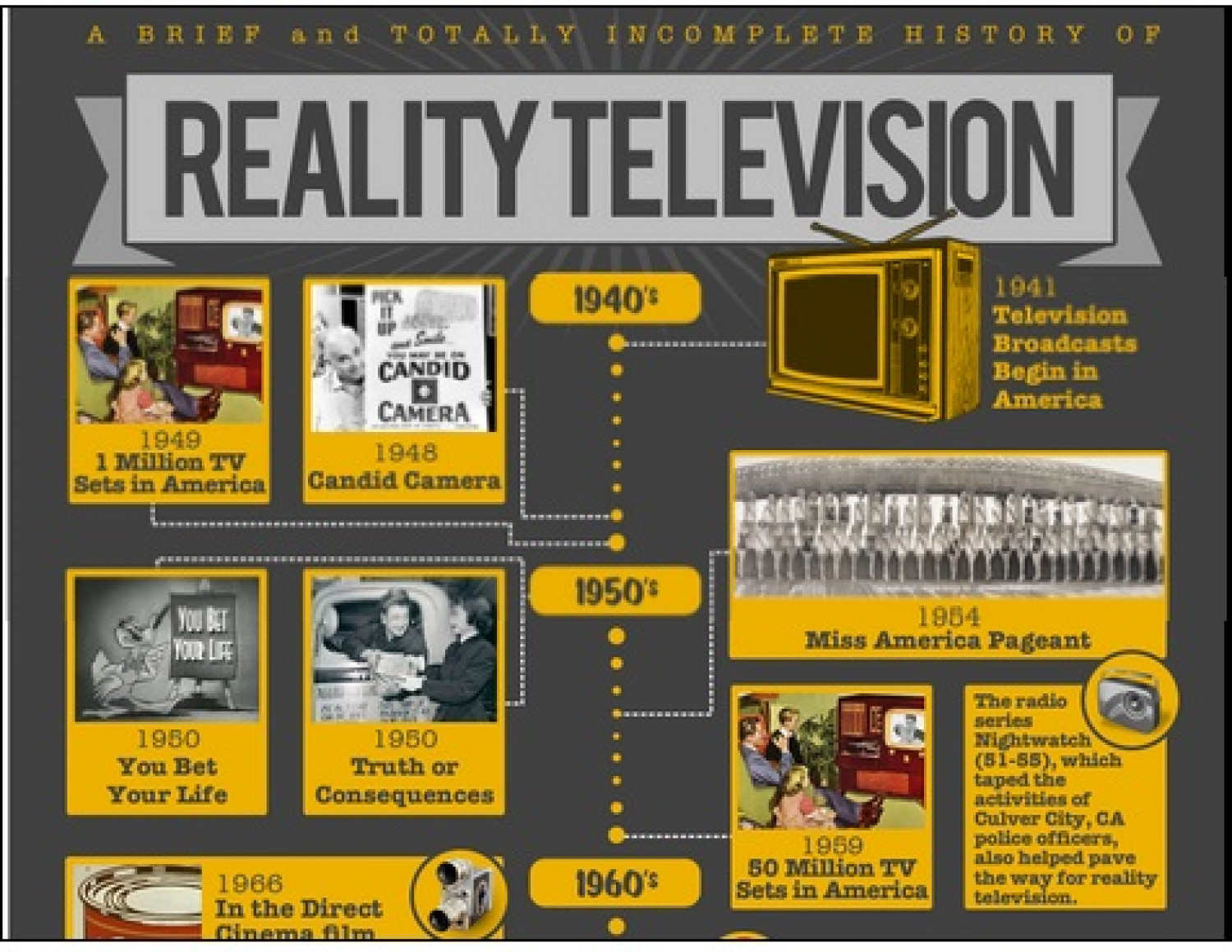 A Brief and Totally Incomplete History of Reality Television Infographic