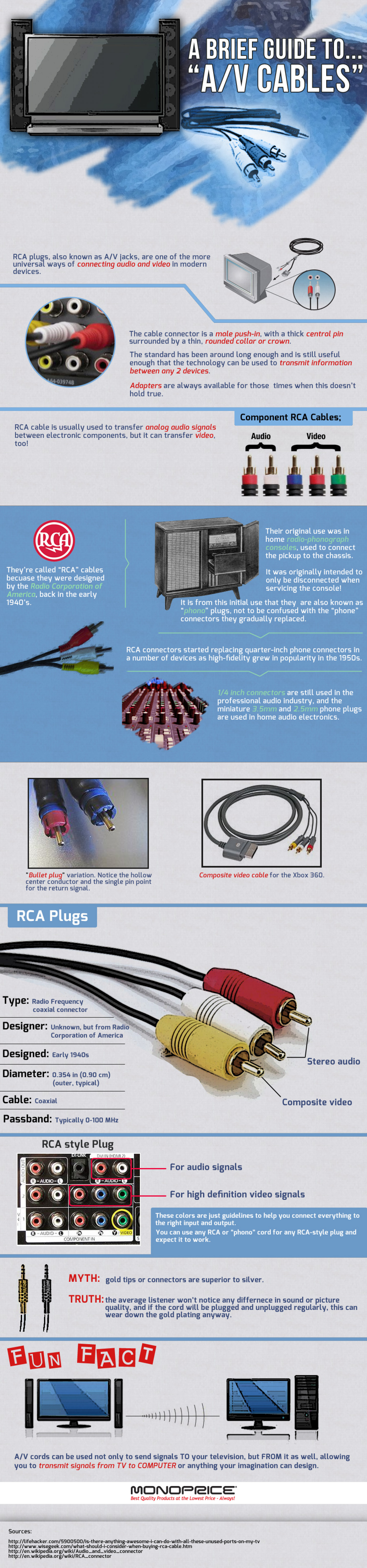 "A BRIEF GUIDE TO… ""A/V CABLES"" Infographic"