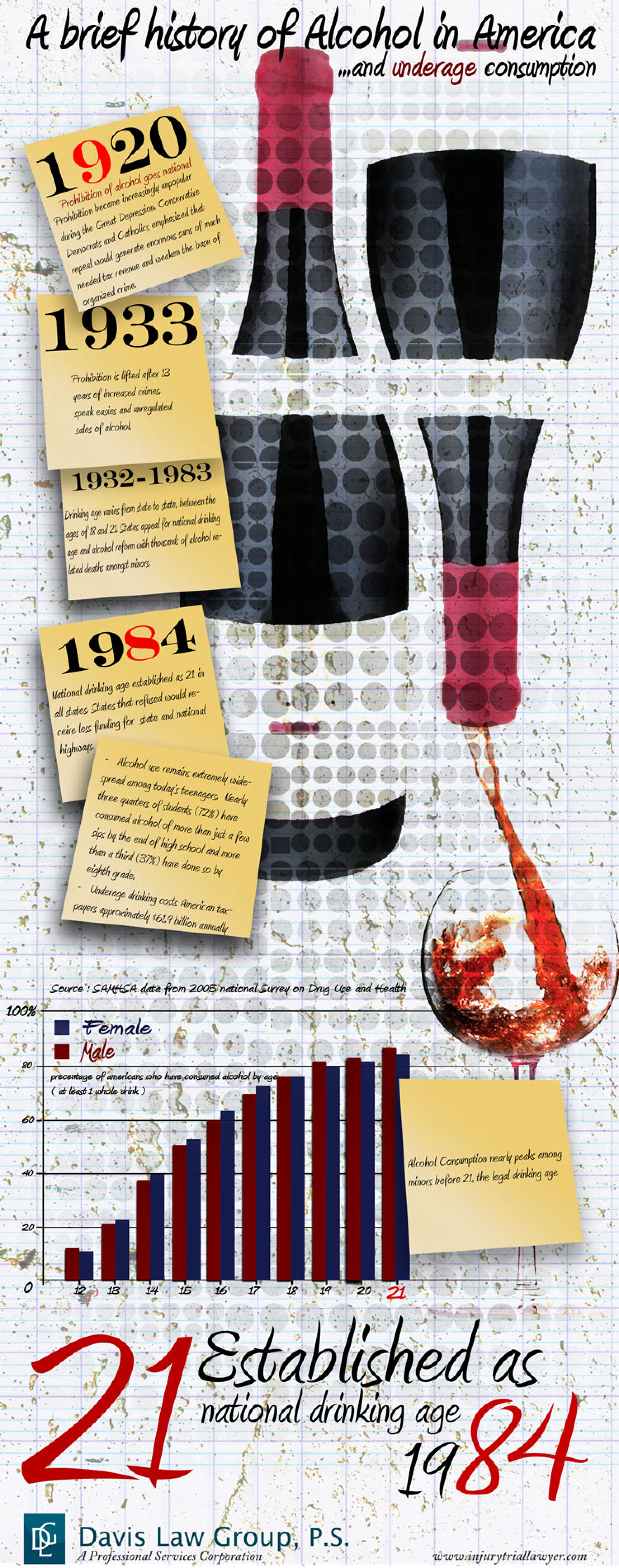 A Brief History of Alcohol in America and Underage Consumption Infographic