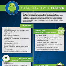 A Brief History of Android Infographic