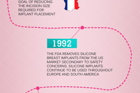 A Brief History of Breast Implants Infographic