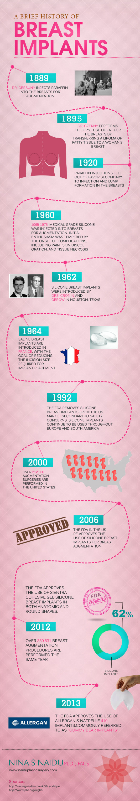 A Brief History of Breast Implants