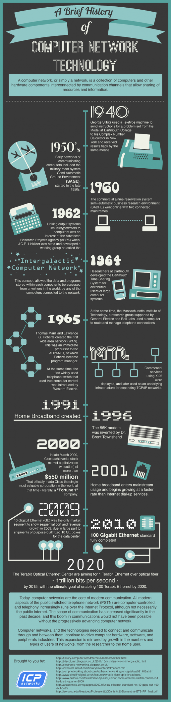A Brief History Of Computer Network Technology