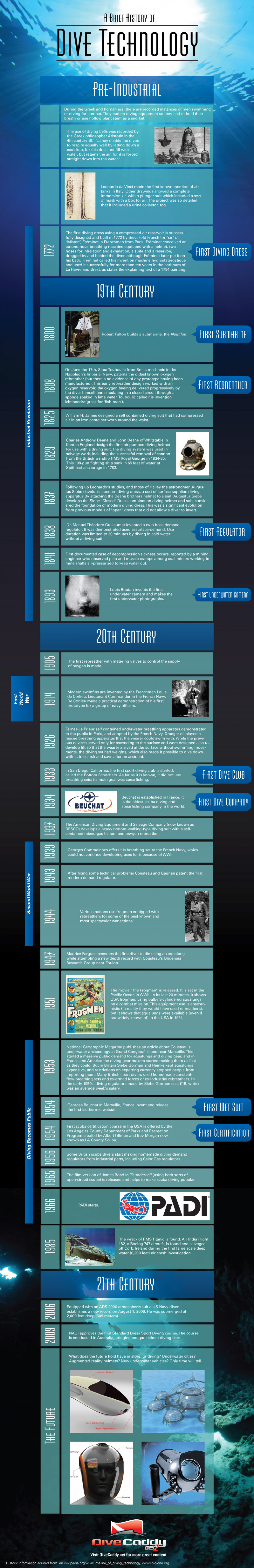 A Brief History of Dive Technology Infographic