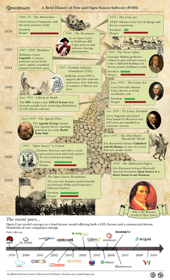A Brief History of Free and Open Source Software  Infographic
