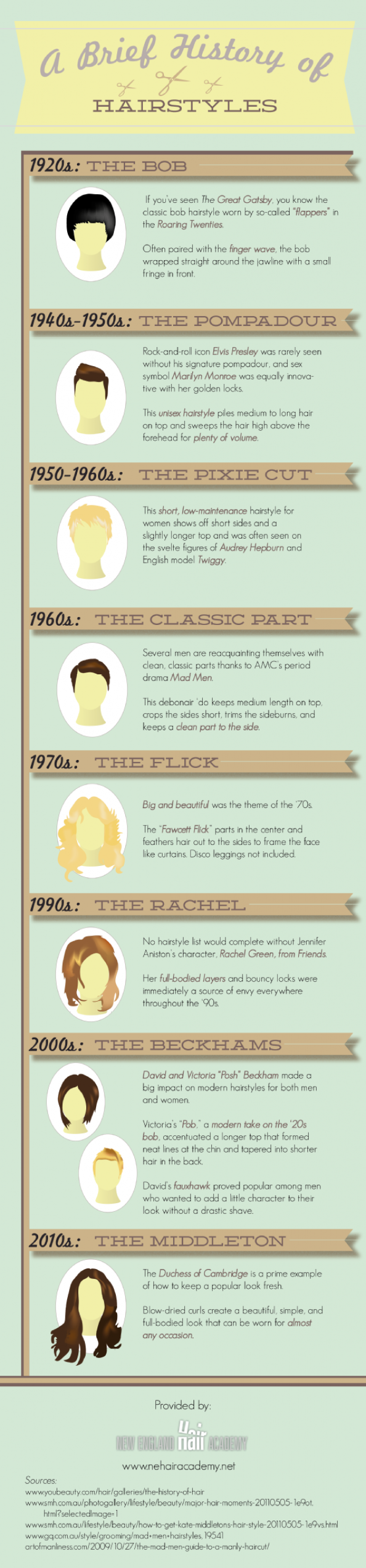 A Brief History of Hairstyles Infographic