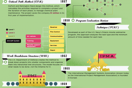 A Brief History of Project Management Infographic