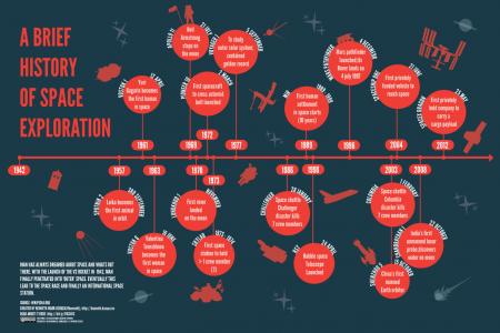 A Brief History of Space Exploration Infographic