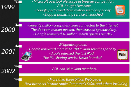 A Brief History of The World Wide Web Infographic