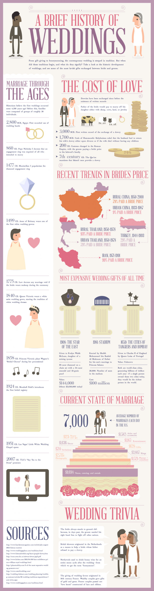 Wedding Gift Etiquette Cost : Everything You Need to Know About Weddings in 14 Infographics ...