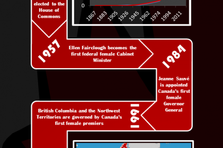 A Brief History of Women in Canadian Politics Infographic