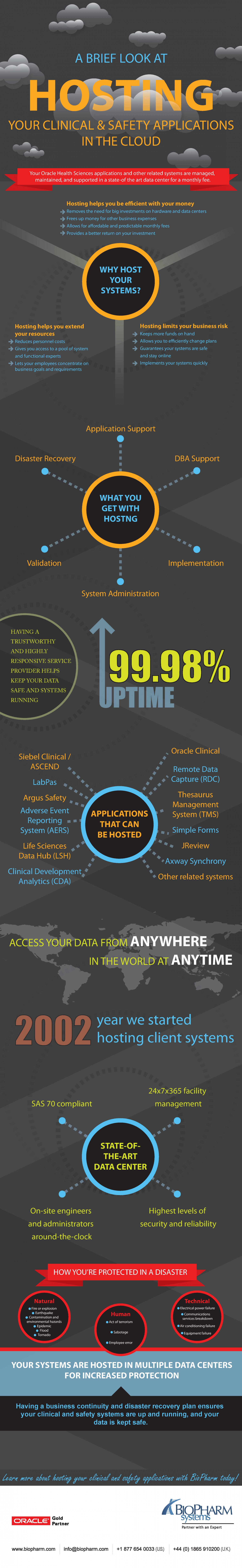A Brief Look at Hosting Your Clinical and Safety Applications in the Cloud Infographic